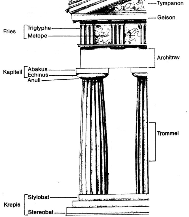 Architrav : beim Säulenbau die horizontale Auflage